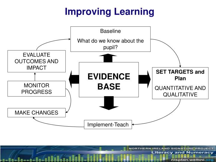Improving Learning