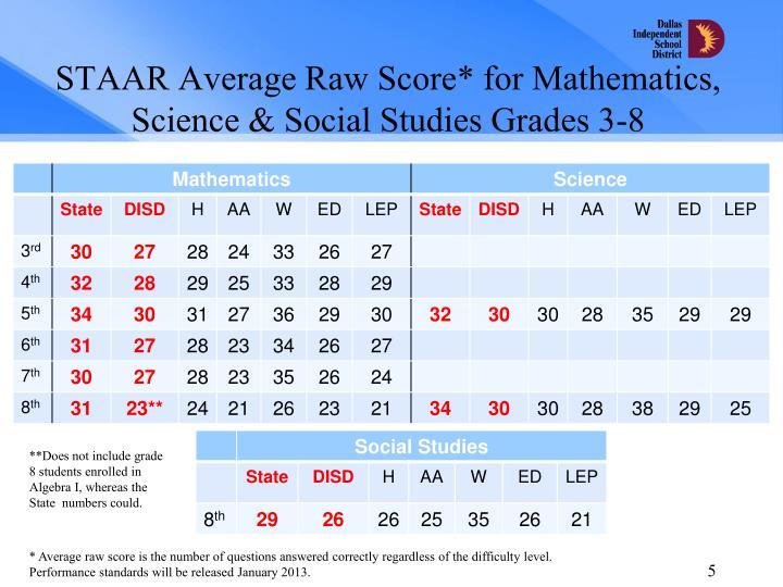 STAAR Average Raw Score* for Mathematics, Science & Social Studies Grades 3-8