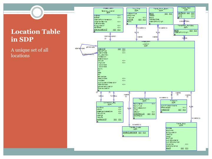 Location Table in SDP