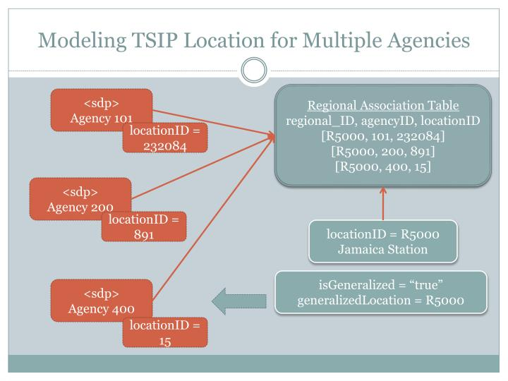 Modeling TSIP Location for Multiple Agencies