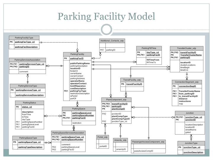 Parking Facility Model