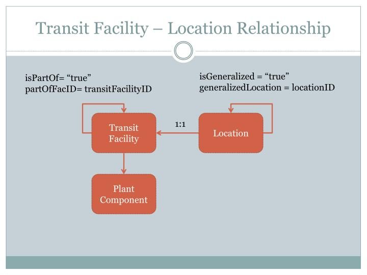 Transit Facility – Location Relationship