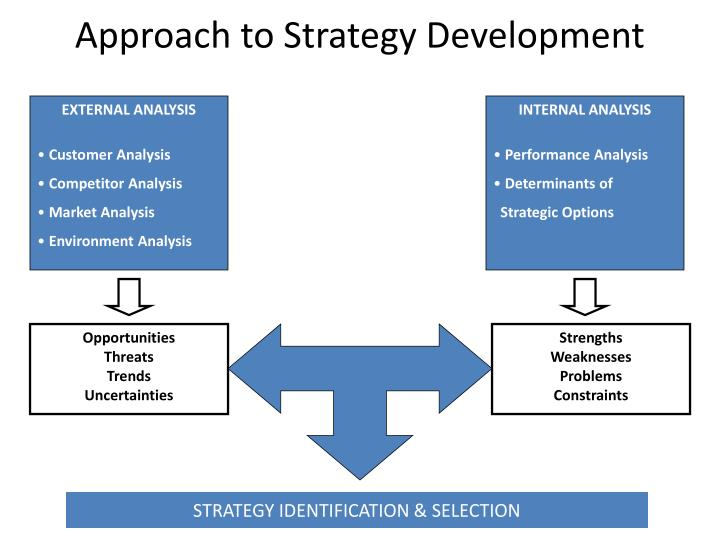 approach to strategy development n.