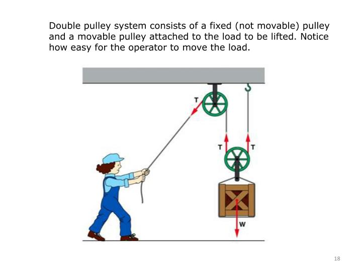 Double pulley system consists of a fixed (not movable) pulley and a movable pulley attached to the load to be lifted. Notice how easy for the operator to move the load.
