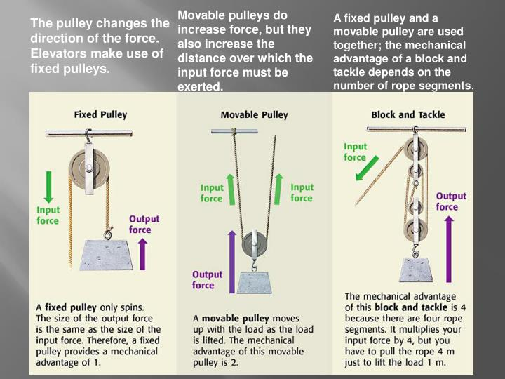 Movable pulleys do increase force, but they also increase the distance over which the input force must be exerted.