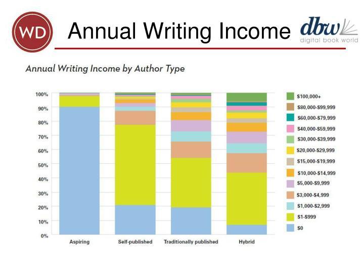 Annual Writing Income