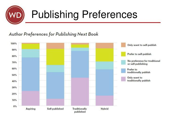 Publishing Preferences