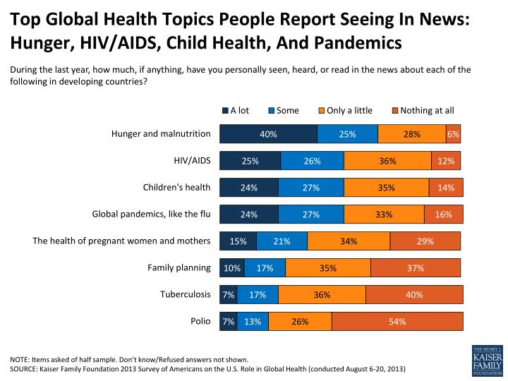 Top Global Health Topics People Report Seeing In News: Hunger, HIV/AIDS, Child Health, And Pandemics