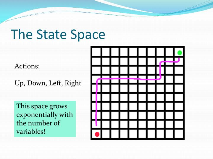 The State Space