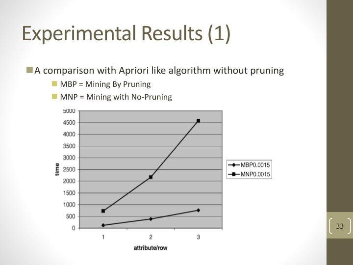 Experimental Results (1)
