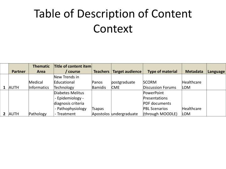 Table of description of content context