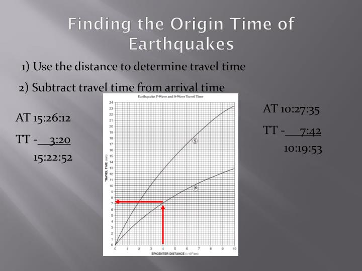 Finding the Origin Time of Earthquakes
