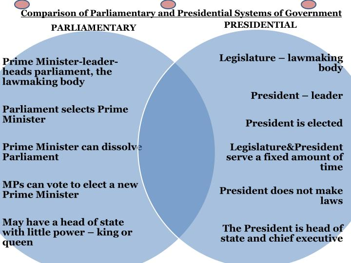 presidential and parliamentary systems of government essay A parliamentary system is a system of democratic governance of a state where the executive branch derives its democratic legitimacy from its ability to command the confidence of the legislative branch, typically a parliament, and is also held accountable to that parliament.