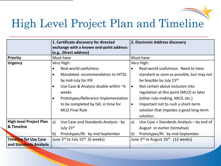 High level project plan and timeline