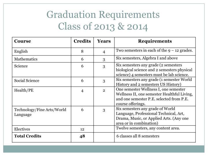 Graduation requirements class of 2013 2014