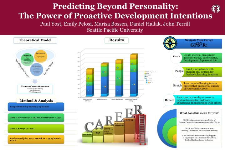 predicting beyond personality the power of proactive development intentions n.