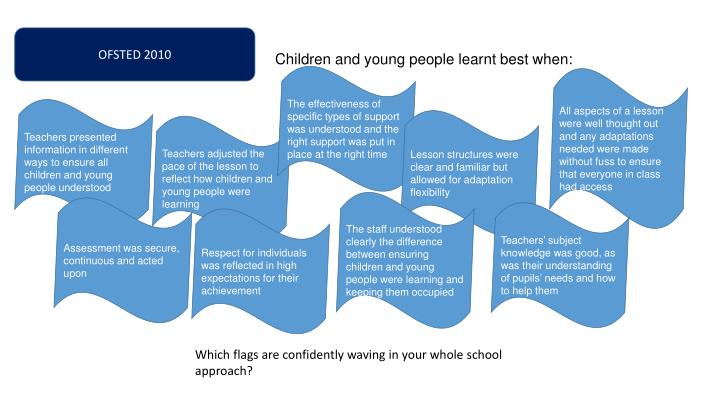 Children and young people learnt best when: