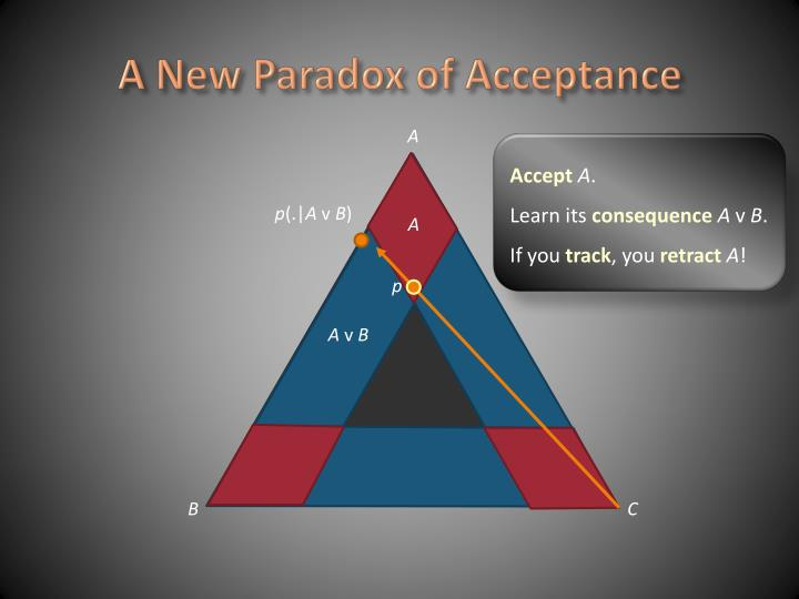 A New Paradox of Acceptance