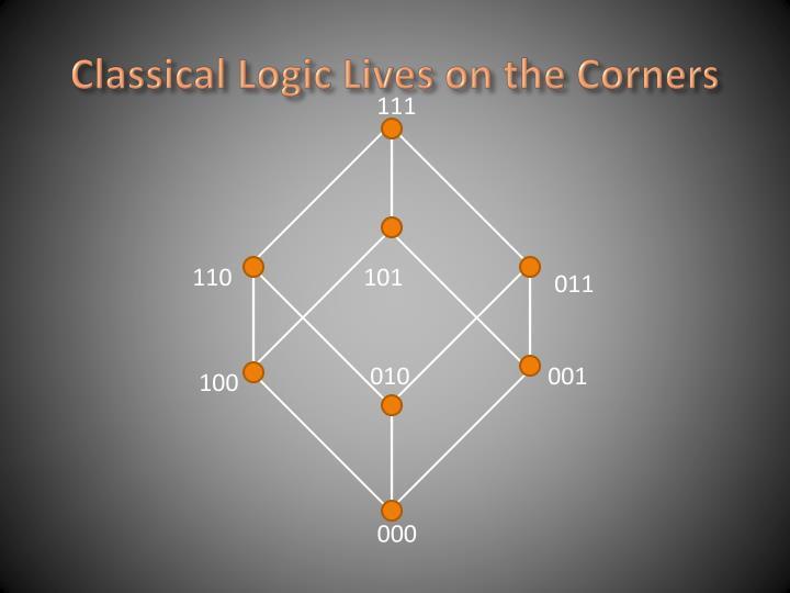 Classical Logic Lives on the Corners