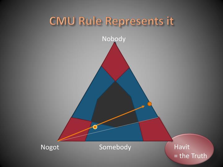 CMU Rule Represents it
