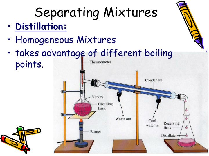 labpaq seperation of a mixture solids View lab report - exp 4 separation_of_a_mixture_of solids from chem 104 at genesee separation of a mixture of solids hands-on labs, inc version 42-0196-00-02 name: danielle berg objective(s) of the.