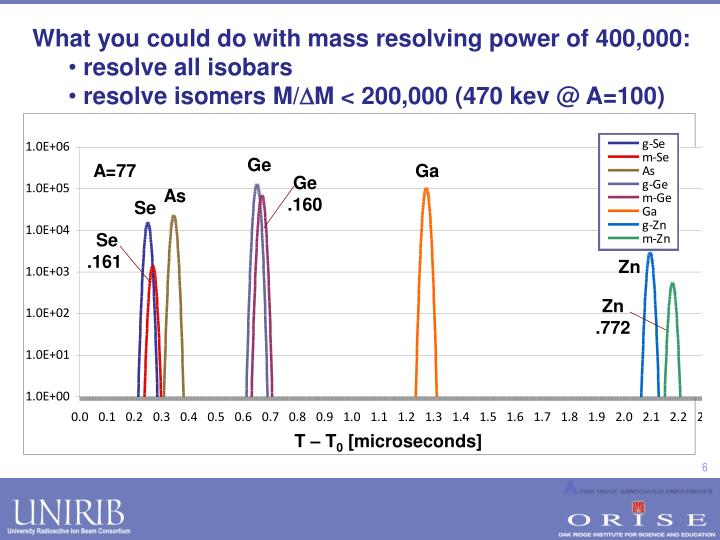 What you could do with mass resolving power of