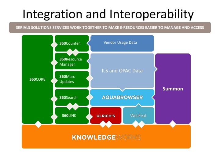 Integration and Interoperability