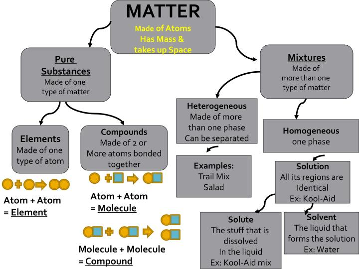 Classification Of Matter Graphic Organizers 2591238 on Elements Compounds And Mixtures Worksheet