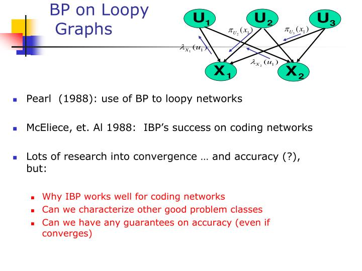 BP on Loopy