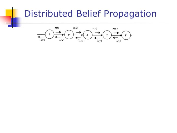 Distributed belief propagation