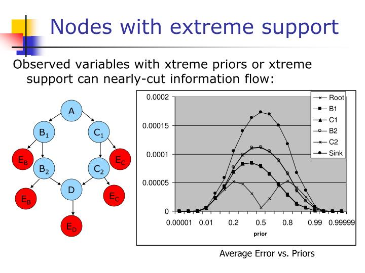 Nodes with extreme support