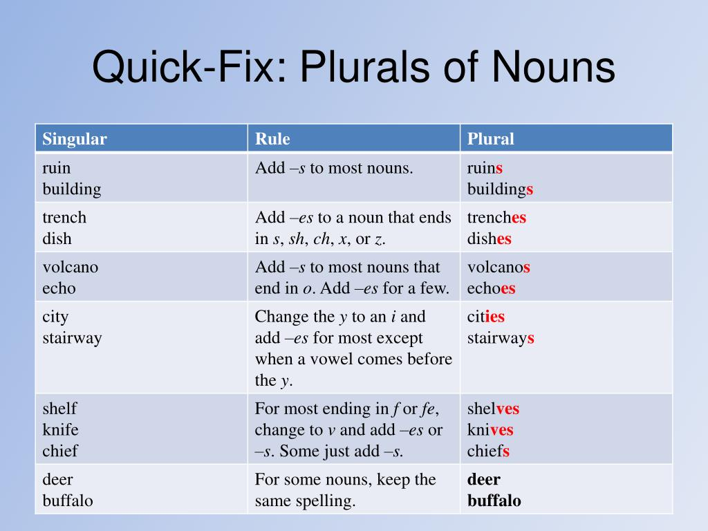 Change in the english lexicon