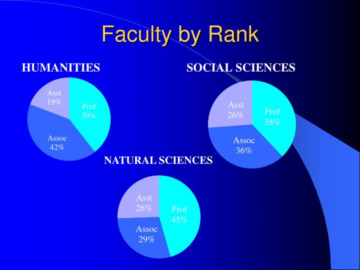 Faculty by Rank