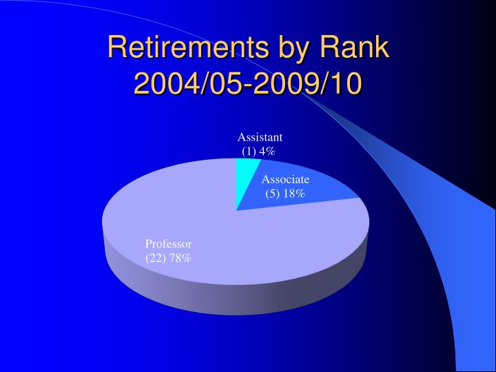 Retirements by