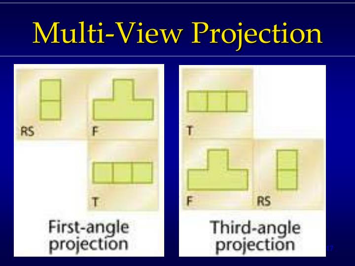 Multi-View Projection
