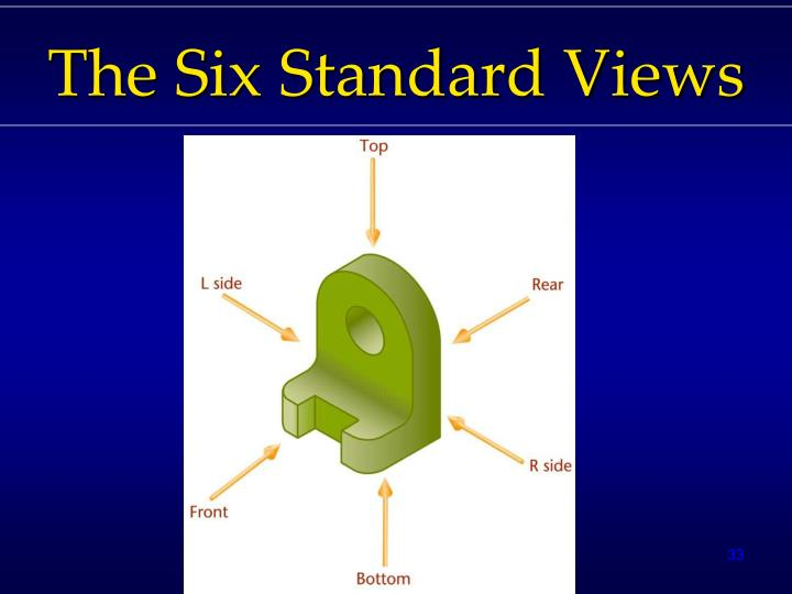 The Six Standard Views