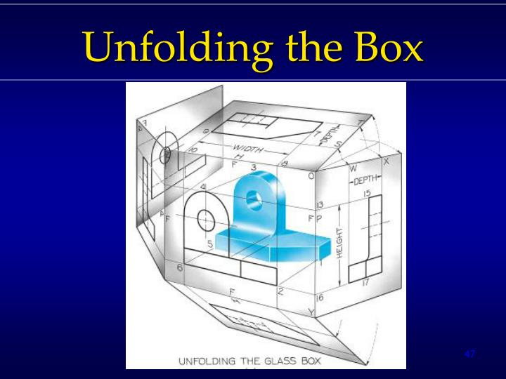 Unfolding the Box