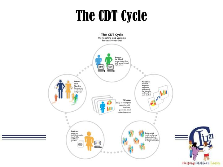 The CDT Cycle