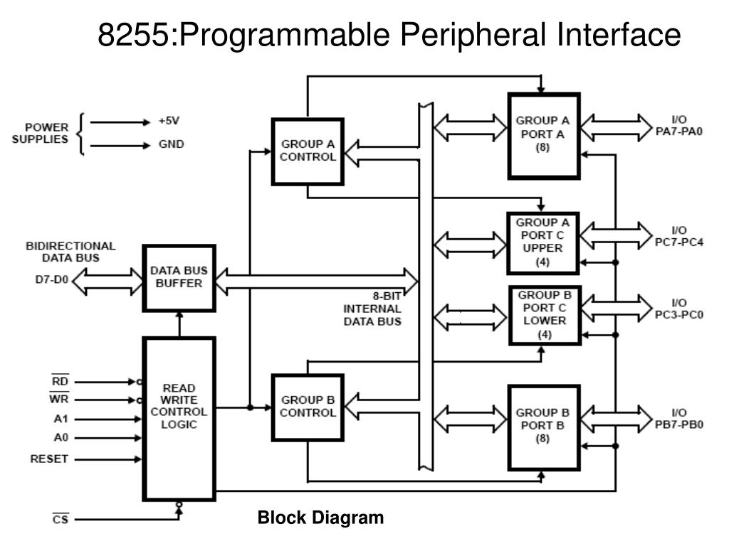 Ppt 8255programmable Peripheral Interface Powerpoint Presentation 8 Bit Microcontroller Block Diagram 8255 Programmable N