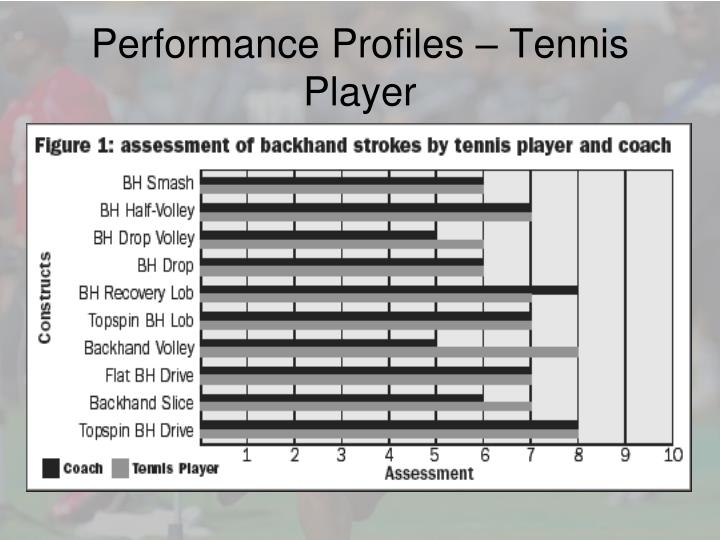 Performance Profiles – Tennis Player