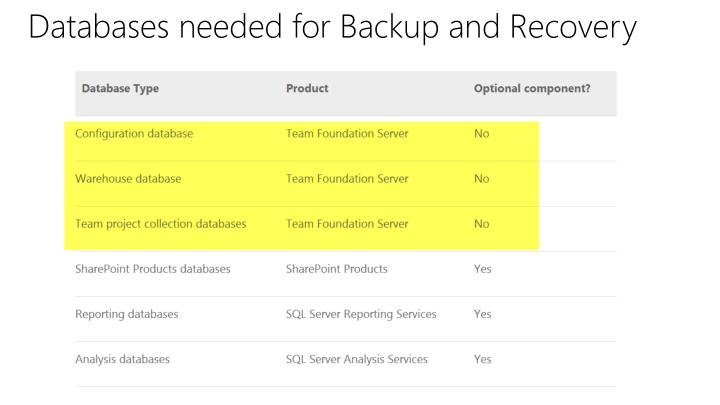 Databases needed for Backup and Recovery