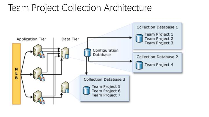 Team Project Collection Architecture