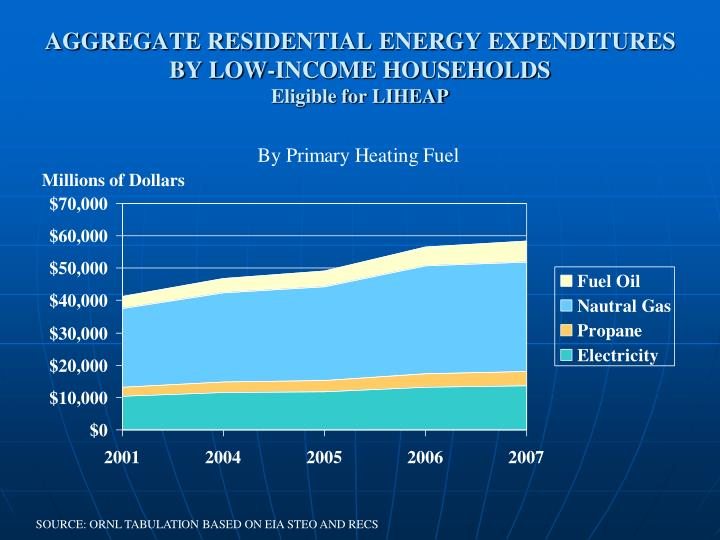 AGGREGATE RESIDENTIAL ENERGY EXPENDITURES BY LOW-INCOME HOUSEHOLDS