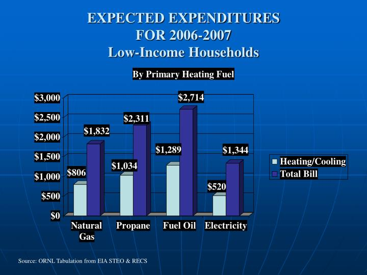 EXPECTED EXPENDITURES