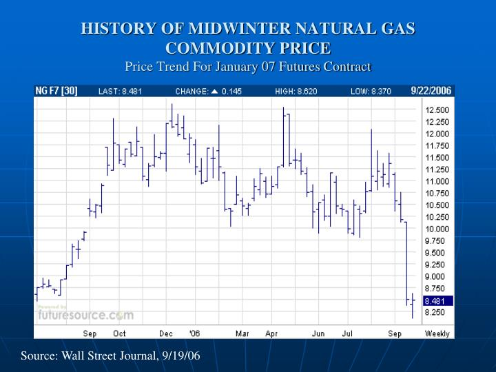 History of midwinter natural gas commodity price price trend for january 07 futures contract