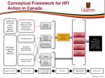 conceptual framework for hfi action in canada