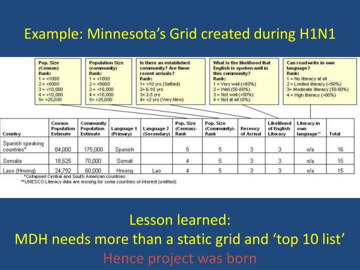 Example: Minnesota's Grid created during H1N1