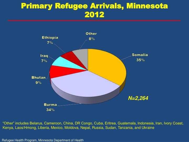 Primary Refugee Arrivals, Minnesota