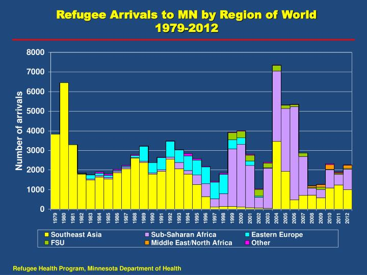Refugee Arrivals to MN by Region of World