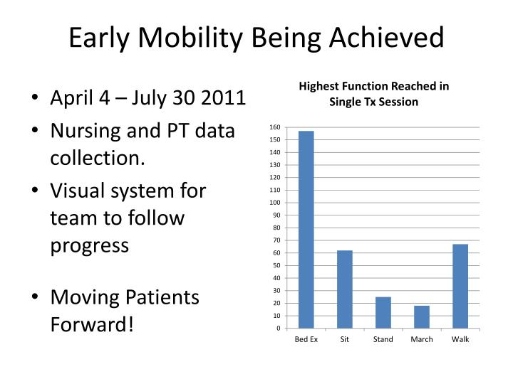 Early Mobility Being Achieved